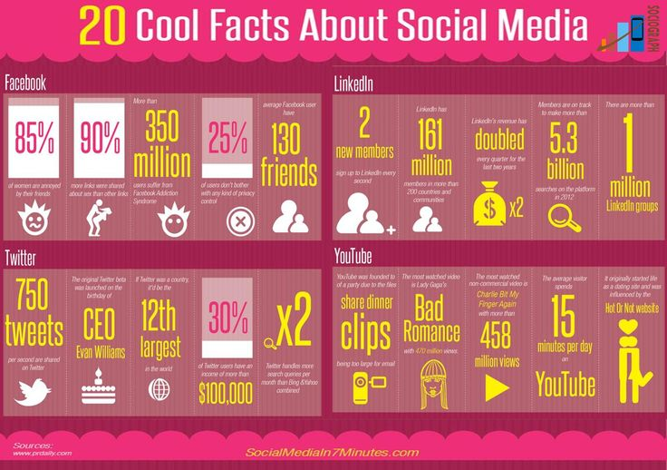 20 cools facts about Social Media  #Infographics #Sociograph #SocialMedia #Cool #information