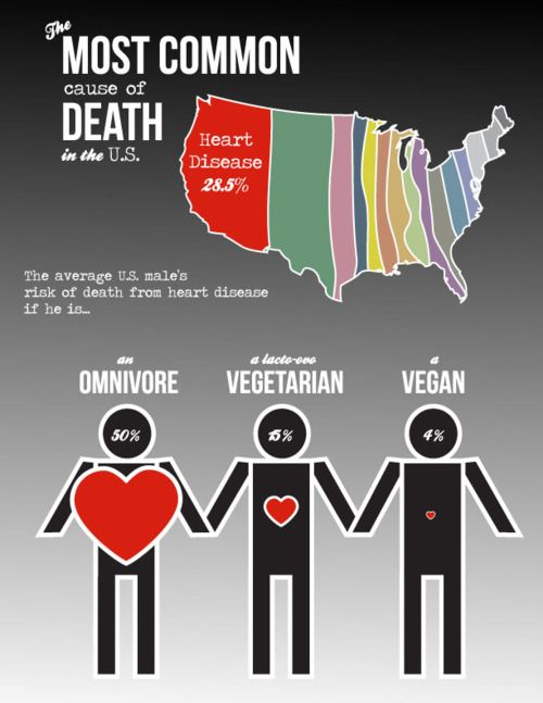Comapring the most common cause of death in the U.S. for omnis, vegetarians and vegans.