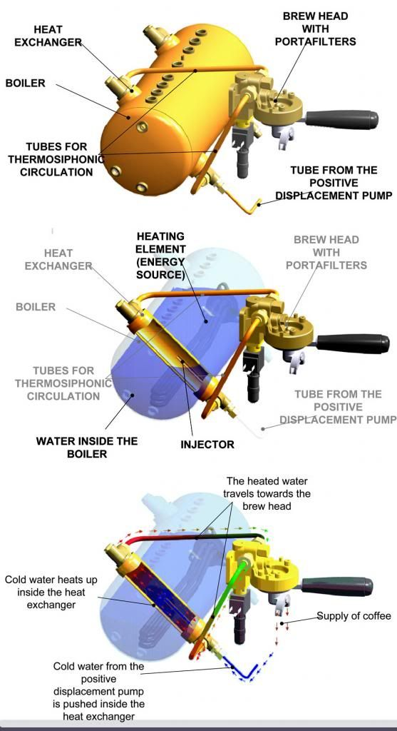 Figure 3: Basic Espresso Machine Heat Exchanger and Hydraulic circuitry (Source: Rancilio Group)