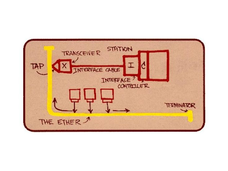 The cooperative Ethernet project - 1980 In 1980, Intel partnered with Xerox and DEC on the cooperative Ethernet project to advocate for LAN communication.  Image: Bob Metcalfe