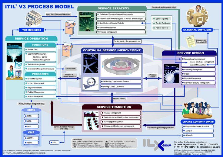 les fondamentaux d itil v3 pdf
