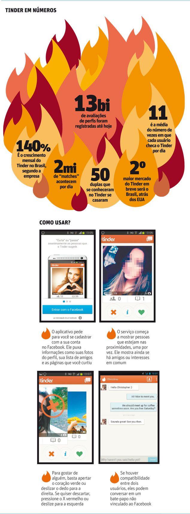 """O Tinder é um aplicativo para """"marcar encontros"""" com pessoas interessantes e cresce 140% ao mês no Brasil.  Você já conhece? Já usou?  http://www.edialog.com.br/midia-social/tinder-namorar-via-internet/"""