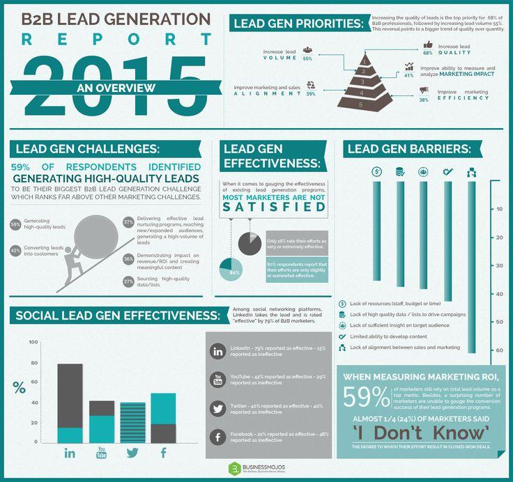 201 best B2B Marketing / Telemarketing images on Pinterest   Social media marketing, Marketing strategies and Content marketing