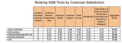 Solutie Software Asset Management (SAM) : Prezentare SNOW Software Una dintre cele mai utilizate  si complete solutii de SAM (Software Asset Management), la nivel global este Snow http://sam-romania.blogspot.ro/2015/08/solutie-software-asset-management-sam.html