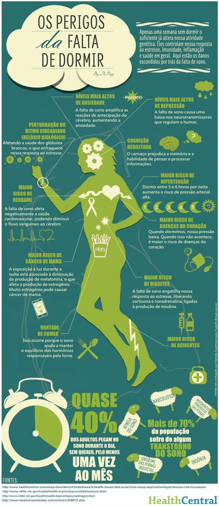 Os perigos da falta de dormir.  http://www.tudoporemail.com.br/content.aspx?emailid=2120