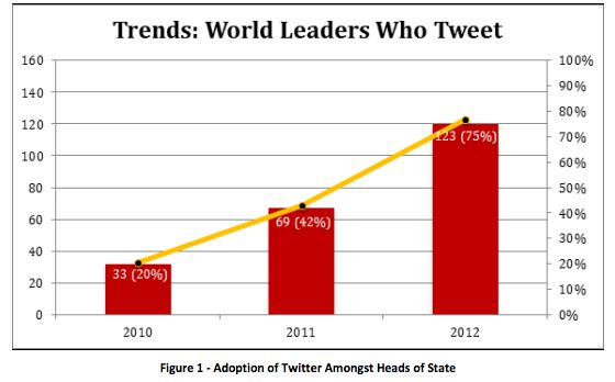 Study: 75 Percent Of The World's Heads Of State Are Now On Twitter - TechCrunch