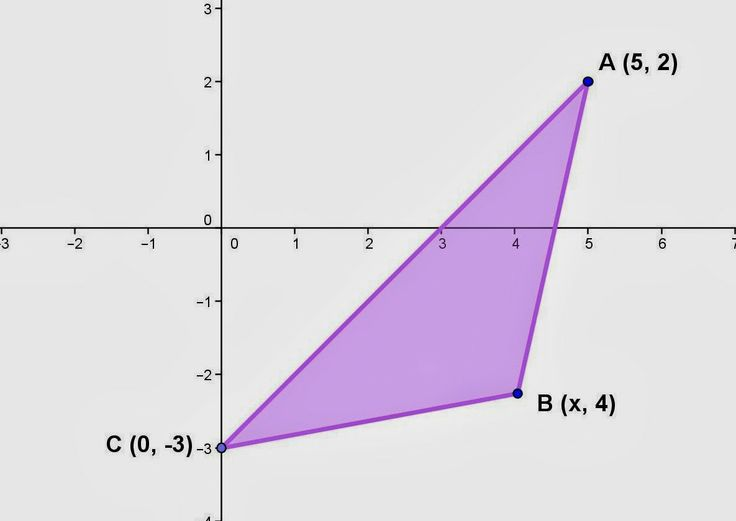 Topic for January 15, 2014: Solving for the value of x at one of the vertices of a triangle if its area is given. Please visit the website to see the details. Thanks and have a nice day to everyone. If you have any questions, please send me an e-mail.