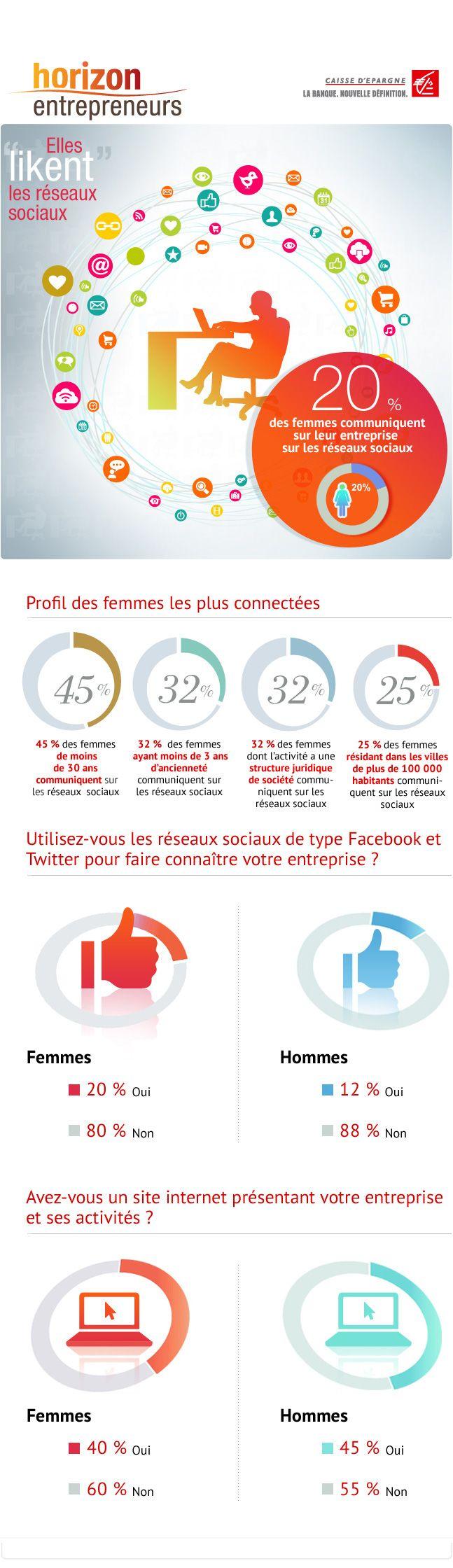 06/2013 - L'utilisation des réseaux sociaux pour communiquer sur son entreprise - Chaque mois, Horizon Entrepreneurs déploie l'opération « Femmes entrepreneures : ils et elles en parlent » autour du Baromètre des femmes entrepreneures. http://magazine.horizonentrepreneurs.fr/chiffre_cle/rseaux-sociaux-femmes-entrepreneures/