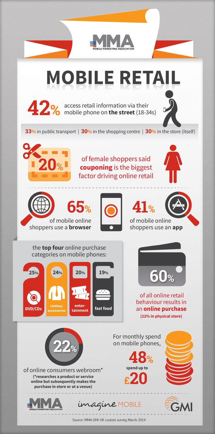 Mobile Retail | Mobile Marketing Association