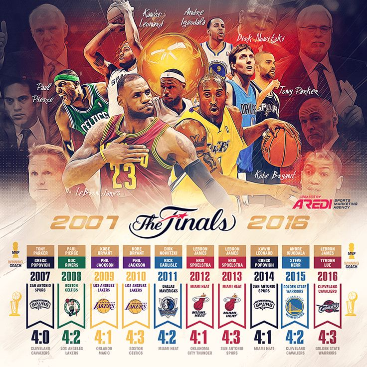 NBA Finals,2007- 2016, History,  Boston Celtics,  Los Angeles Lakers,  San Antonio Spurs, Dallas Mavericks, Miami Heat, Golden State Warriors, Cleveland Cavaliers, Tony Parker, Paul Pierce, Kobe Bryant, Dirk Nowitzki, 	LeBron James, Kawhi Leonard, Andre Iguodala, MVP NBA FINALS, sports social media design