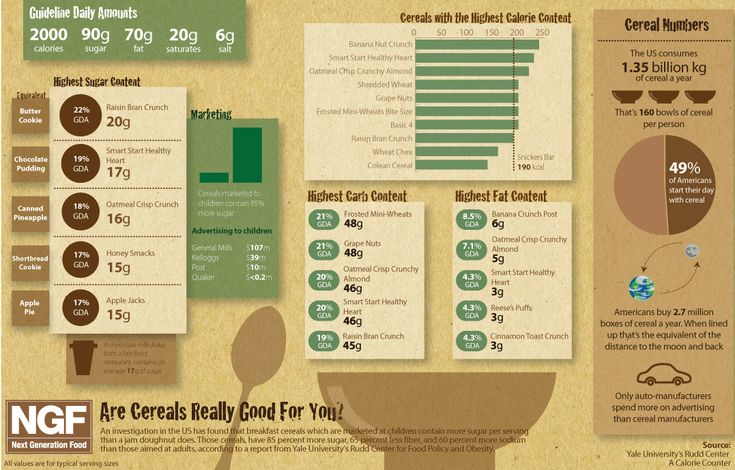 infographic compares how much breakfast cereal would equal to the amount of sugar in other snacks.