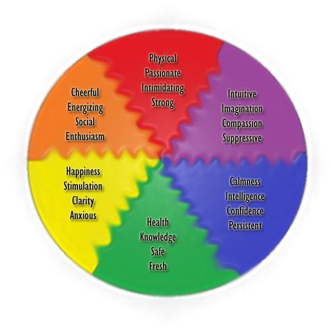 57 Best Color Psychology Meaning Images On Pinterest