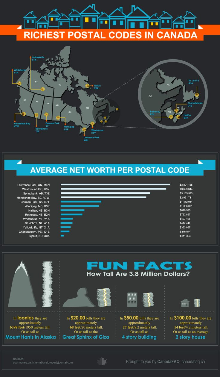 The infographic visualizes the richest and most influential postal codes in Canada's provinces and territories to provide valuable information in an