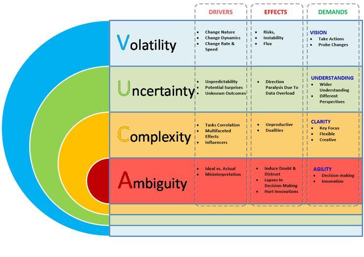 VUCA-вызову - VUCA-ответ. Краткий roadmap по миру VUCA http://olekskharchenko.com/2014/05/12 ...