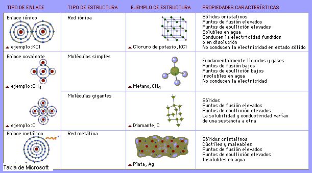 13 best Enlaces químicos images on Pinterest | Enlace químico ...