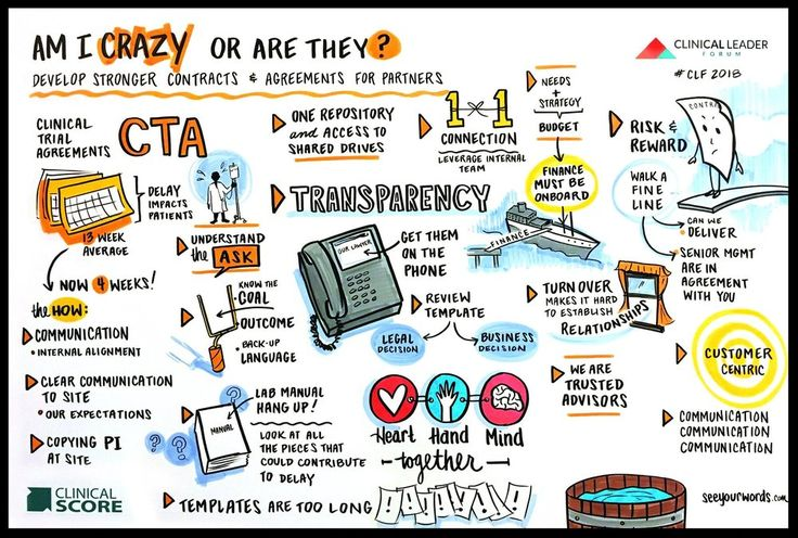 Gallery — See Your Words • graphic recording en 2020