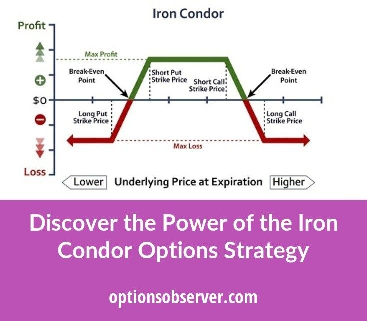So just why is an iron condor very popular the primary