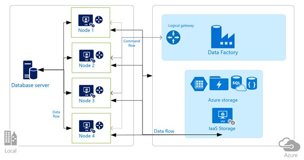Data Management Gateway - High Availability and Scalability Preview