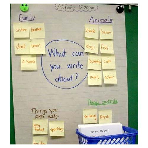 Best Quality Tools Images On   Anchor Charts Classroom