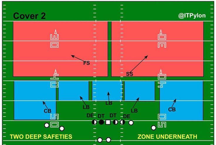 Cover2diagram football defense football 101