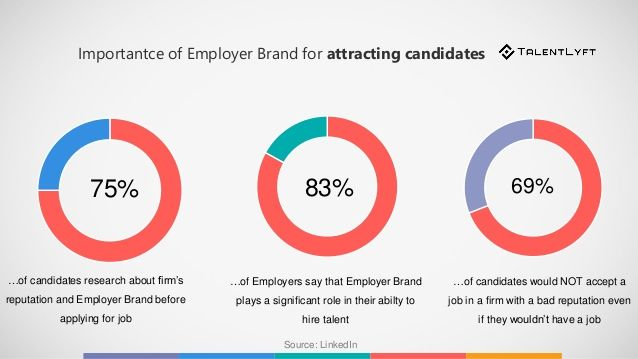 15 New Recruiting Trends You Should Implement In 2020 Employer