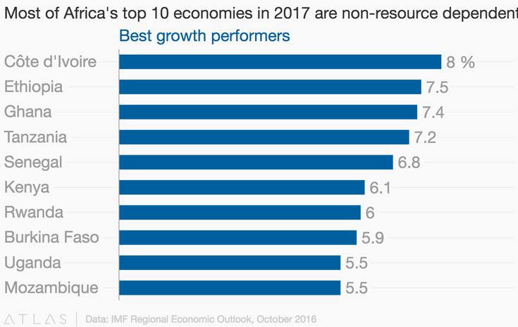 Most of Africa's top 10 economies in 2017 are non-resource dependent