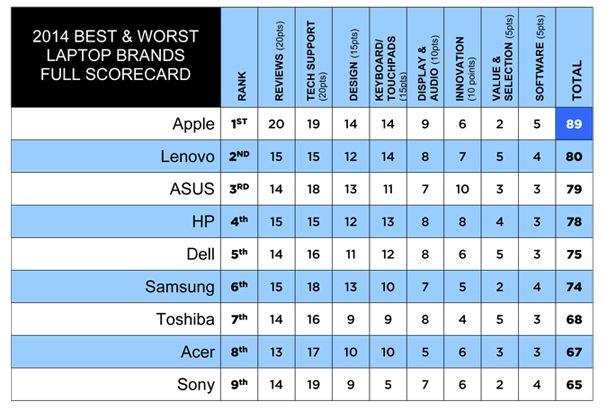 Best & Worst Laptop Brands In 2014