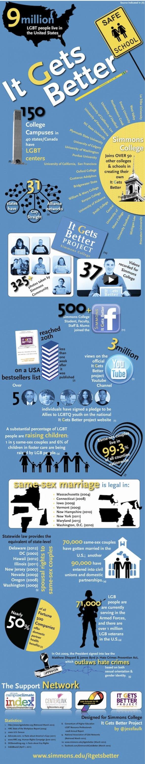 """""""It Gets Better"""" LGBT Statistics"""