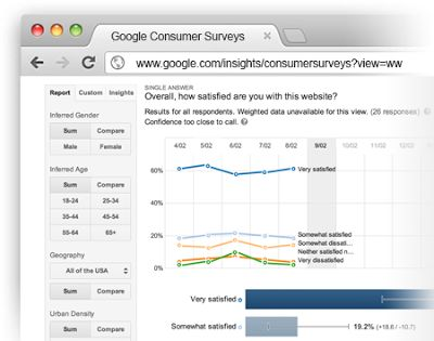 #Google launches #Consumer Surveys to show you how satisfied people are with your #site