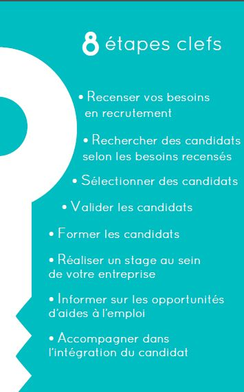 Cration De Carte Visite Recto Pour Clef Job En Stage Lagence Comune Ide By Audrey Bourgois