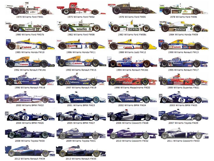 Illustration: Every Williams Formula 1 car