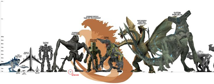 kaiju size chart | PROTIP: Press the ← and → keys to navigate the gallery, 'g' to ...