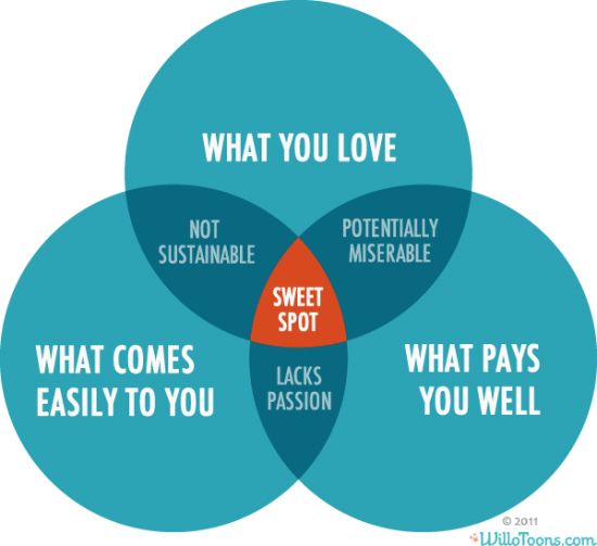 2nd rule of pricing - small business: Funny Things, Bath Cap,  Swim Cap, Career, Sweet Spots, Sweetspot, Life Coach Business, Business Ideas, Friend Chart