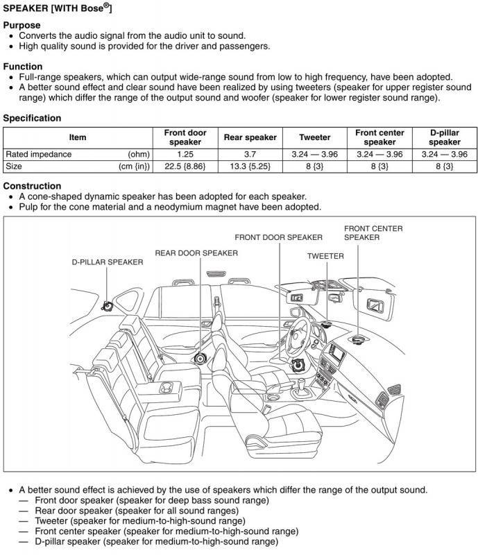 Car Subwoofer Amp Wiring Diagram Cx 5 Bose Speaker Specs Specs Audio Mazda