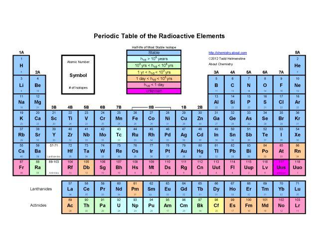 thesis on radioactive elements