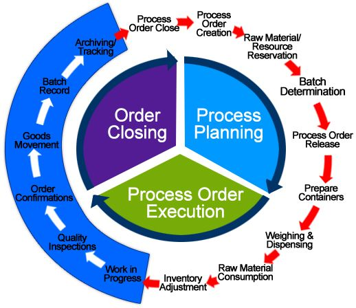 Sap Pp Production Planning Module Online Training