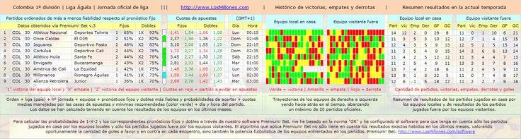 #FÚTBOL #COLOMBIA #apuestas #pronósticos #picks Partidos, cuotas, horarios. #Software Premium! Bet: http://www.losmillones.com/software/apuestas.html