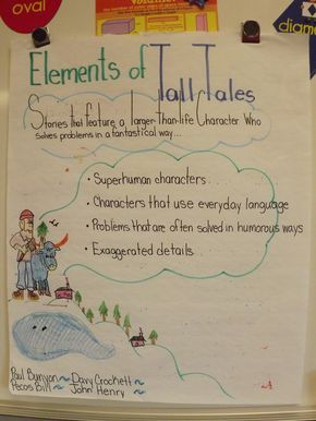 Lots of really good anchor charts here for 3-6 grade! Includes mysteries, accountable talk, tall tales, fairy tales and folktales. Great ideas here.