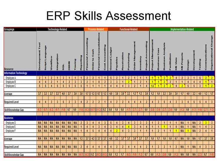 skills inventory template Google Search Sirapu – Skills Inventory Template