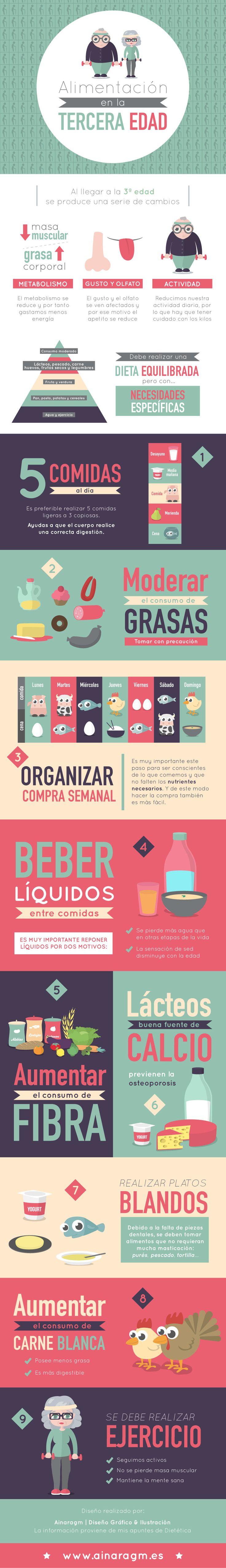 Infografía sobre la alimentación en la tercera edad