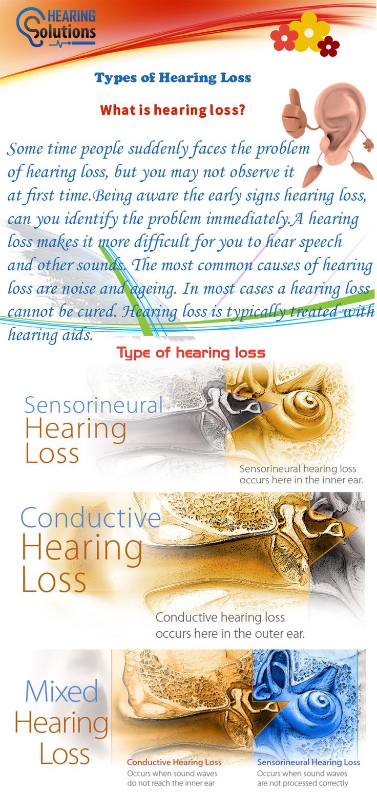 Hearing Loss is the problem which may occur at any age of life. There are many types of Hearing Loss such as sensorineural hearing loss, conductive hearing loss and mixed hearing loss. The solution of each type of hearing loss is different. The best solution for the hearing loss is Hearing Machine. For more visit:- https://www.hearingsol.com