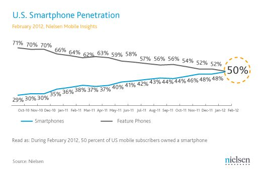 Smartphones now account for half of all mobile phones  New data out of Nielsen suggests that we've officially reached the tipping point for smartphone adoption.