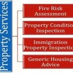 OUREXPERTISECOVERS: Free Housing Advice. Fire Risk Assessments. Immigration Inspections for UK Entry. Noise Nuisance. Stock Surveys. Disrepair Surveys. Project Management. ..