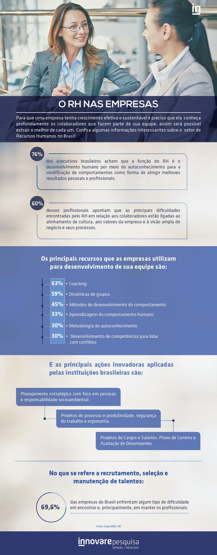 #RecursosHumanos #RH #Coaching #Marca #Empresa #Instituto #Pesquisa #Infográfico #Innovare #InnovarePesquisa #Estudo #Inovação #Setor #MercadoDeTrabalho #Dados