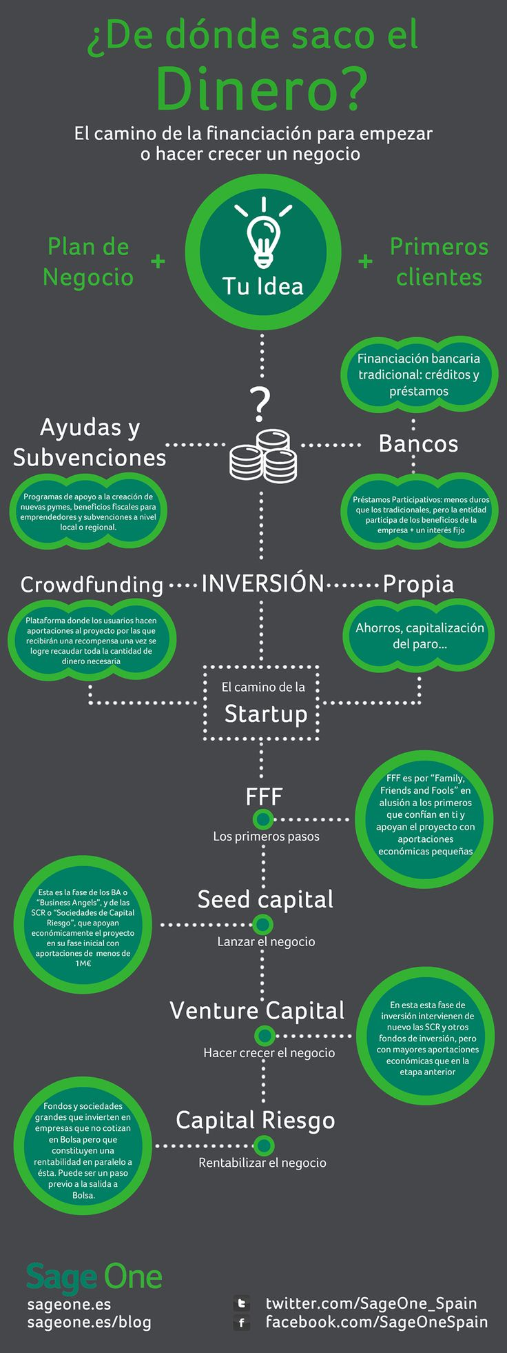 ¿De dónde sacan el dinero los emprendedores para su empresa? Más información en http://sage.es/recursos_empresariales/infografias/infografia_sage_one