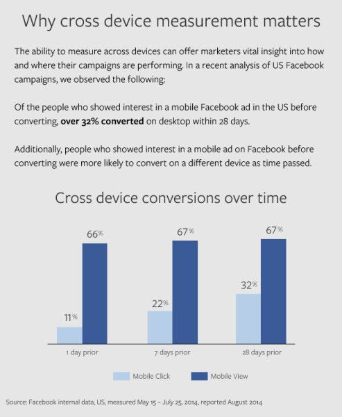 Facebook Introduces Cross-Device Reporting For Ads