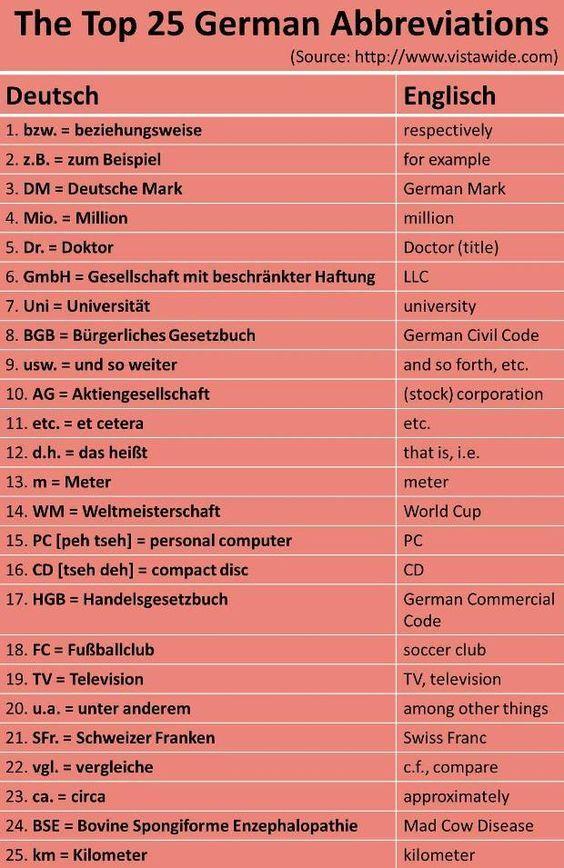 The Top 25 German Abbreviations.