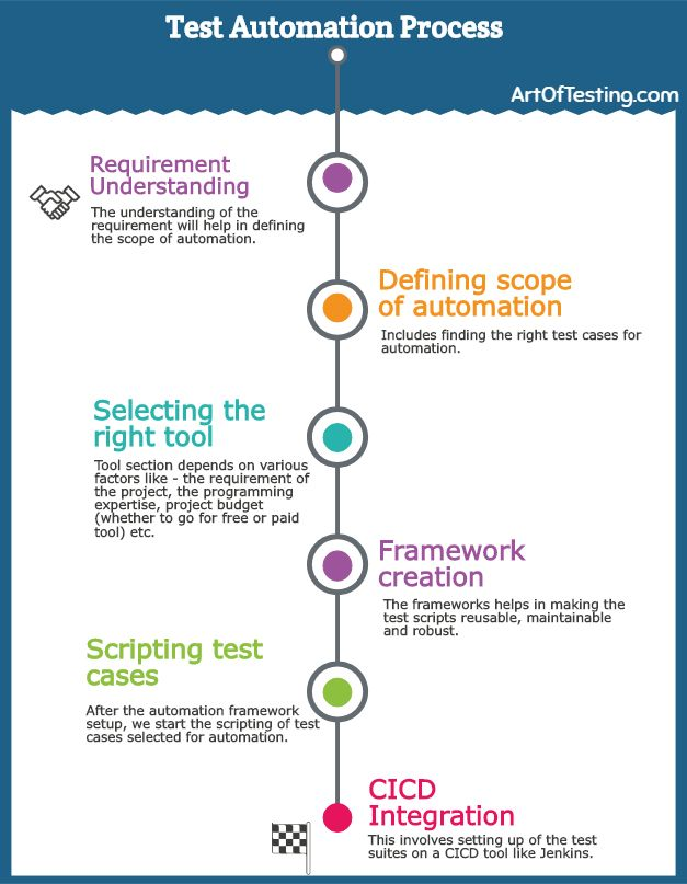 Automation Testing Process In 2020 Software Testing Automation