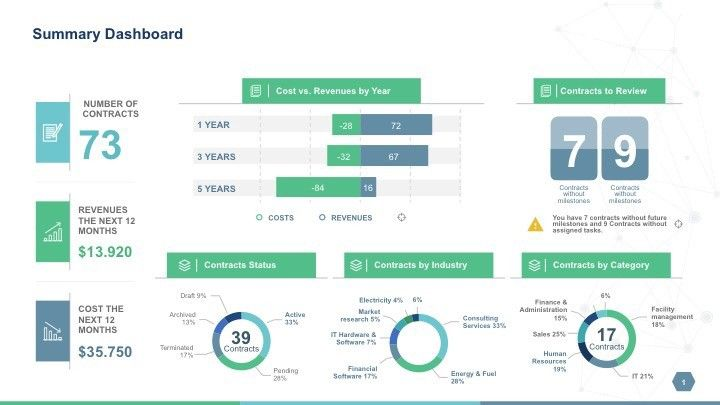 Powerpoint Template To Report Metrics Kpis And Project Development Status Justin Byrth Executive Summary Template Project Management Templates Project Dashboard