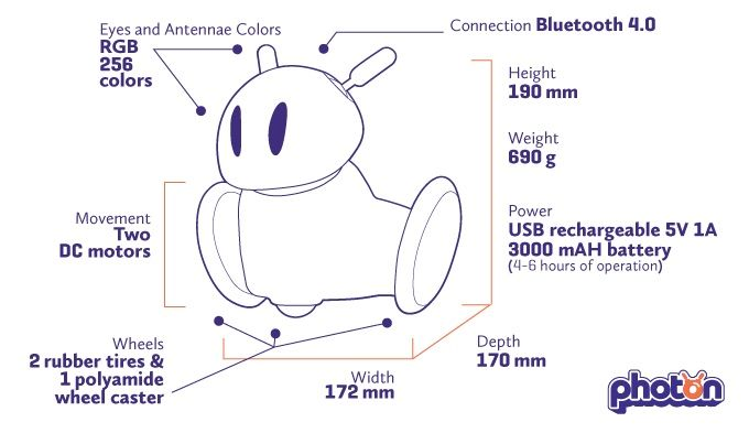 Photon - World's First Robot Which Grows With Your Child by Photon Entertainment — Kickstarter
